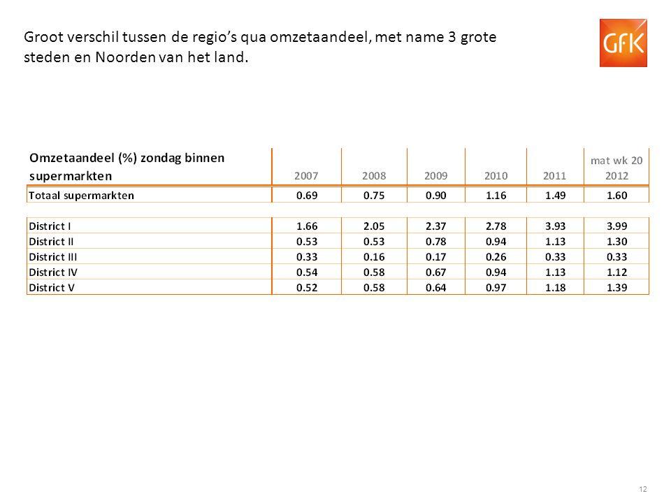 Groot verschil tussen de regio's qua omzetaandeel, met name 3 grote steden en Noorden van het land.