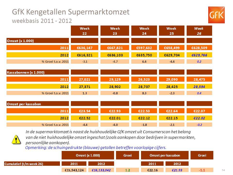 GfK Kengetallen Supermarktomzet weekbasis 2011 - 2012