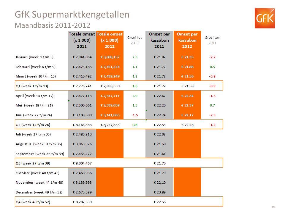 GfK Supermarktkengetallen Maandbasis 2011-2012