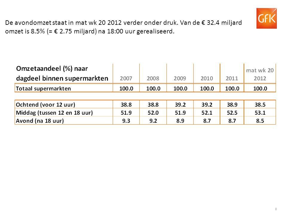 De avondomzet staat in mat wk 20 2012 verder onder druk. Van de € 32