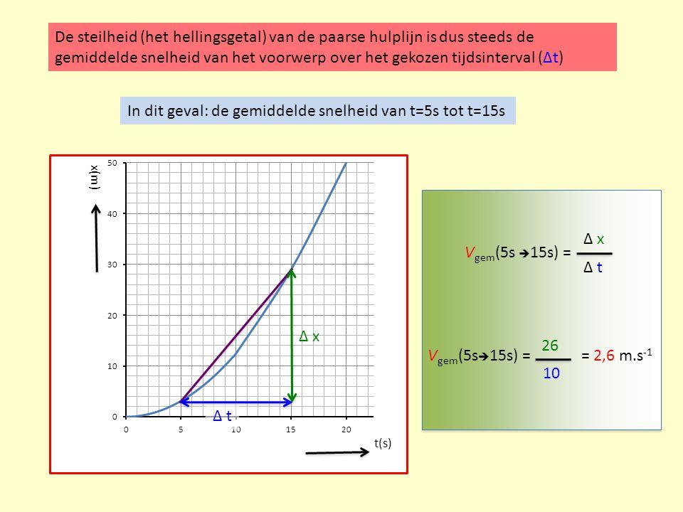 In dit geval: de gemiddelde snelheid van t=5s tot t=15s