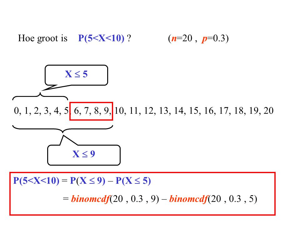 Hoe groot is P(5<X<10) (n=20 , p=0.3)