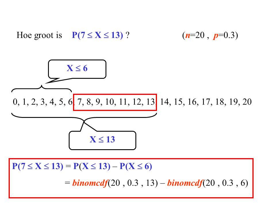 Hoe groot is P(7  X  13) (n=20 , p=0.3)