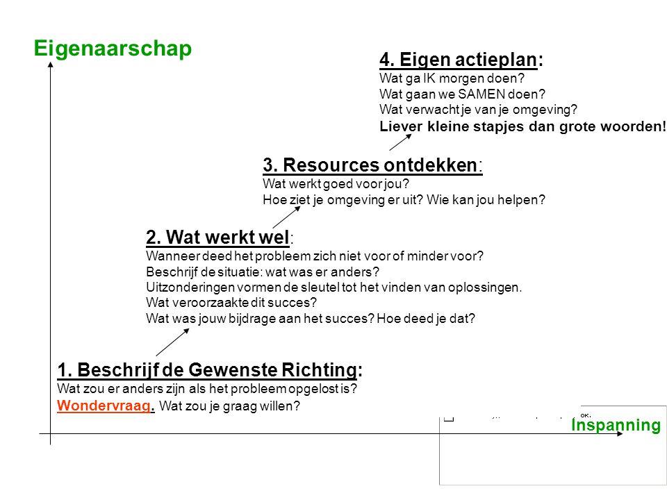 Eigenaarschap 4. Eigen actieplan: 3. Resources ontdekken: