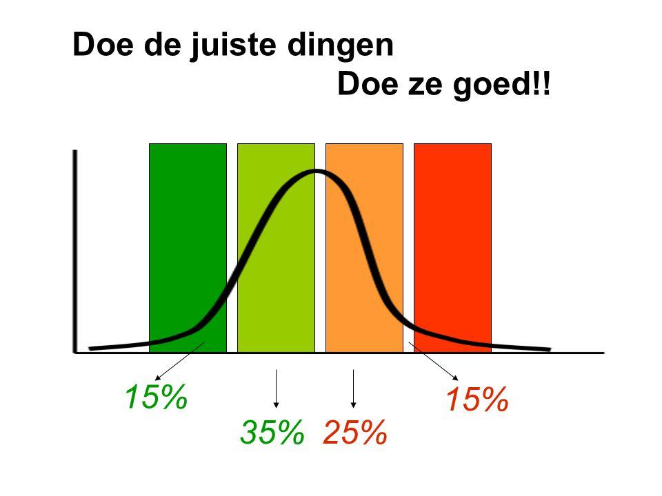 Doe de juiste dingen Doe ze goed!! 15% 15% 35% 25%