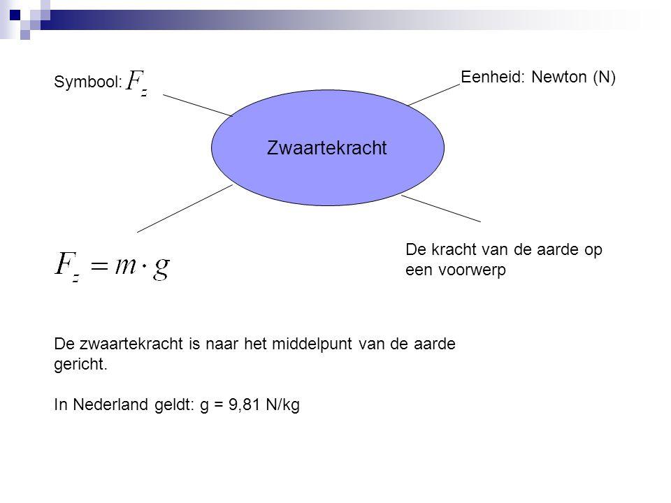 Zwaartekracht Eenheid: Newton (N) Symbool: