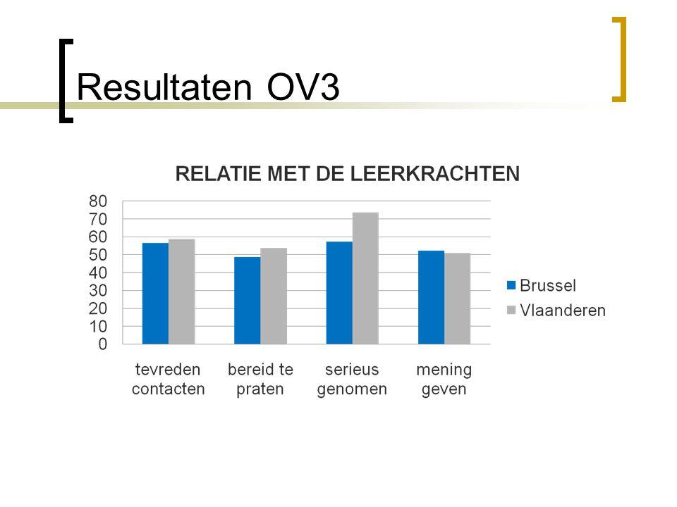 Resultaten OV3