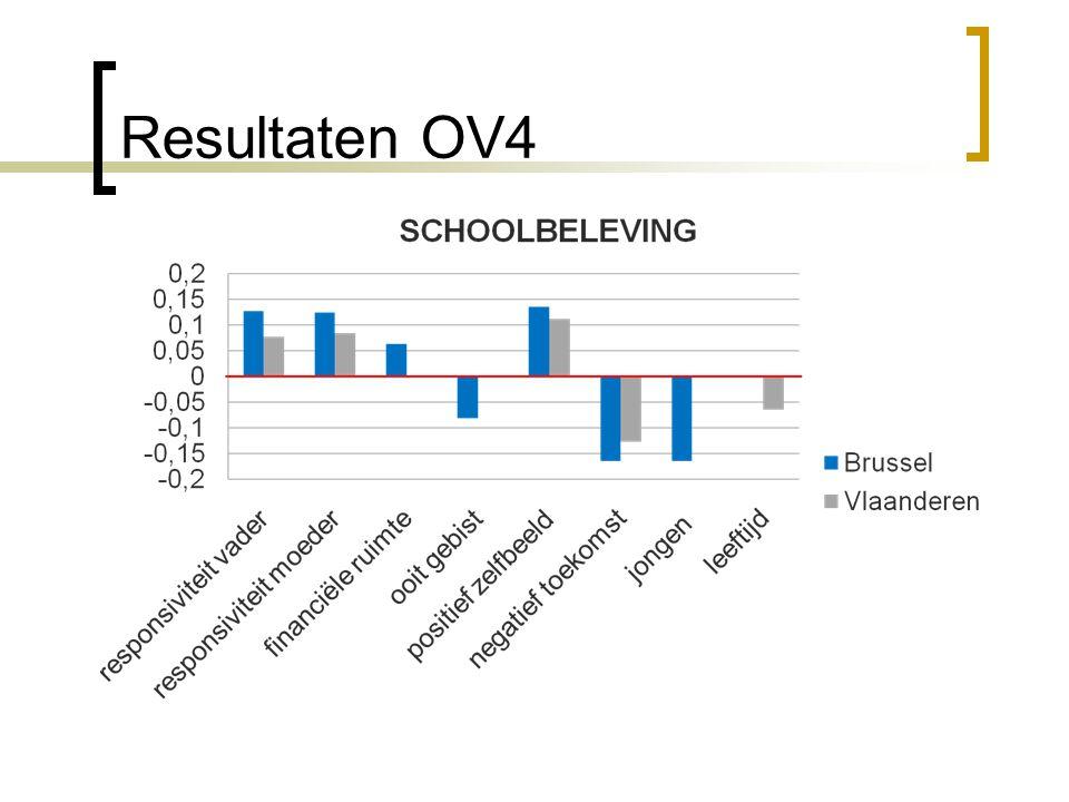 Resultaten OV4 17
