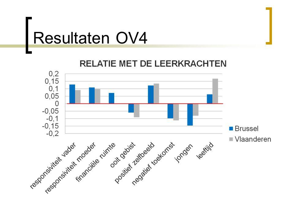 Resultaten OV4 18