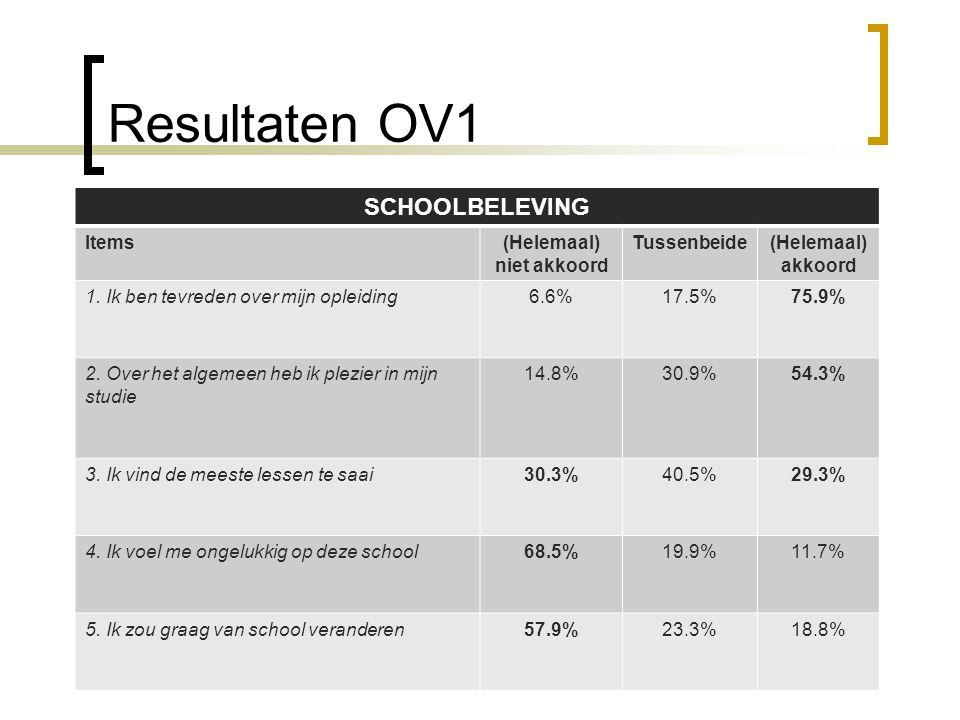 Resultaten OV1 SCHOOLBELEVING Items (Helemaal) niet akkoord