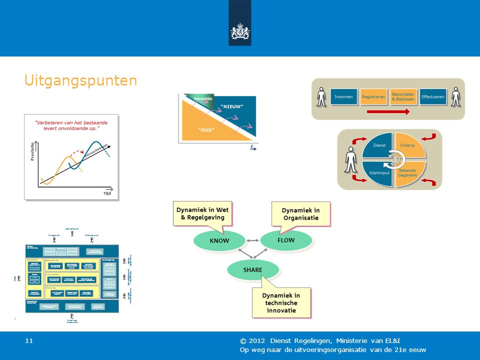 Uitgangspunten © 2012 Dienst Regelingen, Ministerie van EL&I