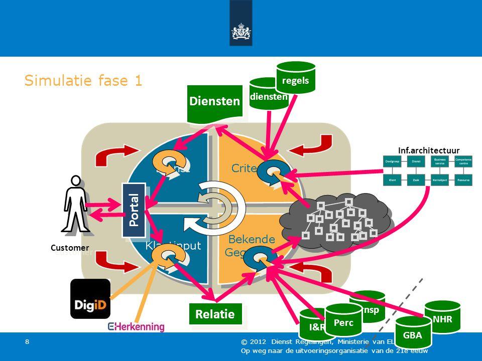 Simulatie fase 1 Diensten Portal Relatie regels diensten Trnsp NHR