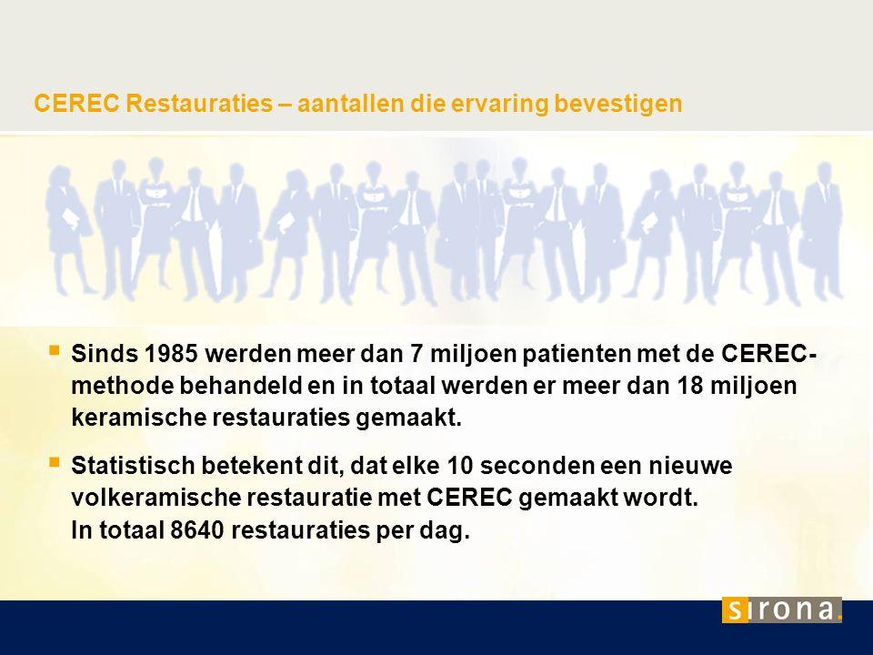 CEREC Restauraties – aantallen die ervaring bevestigen