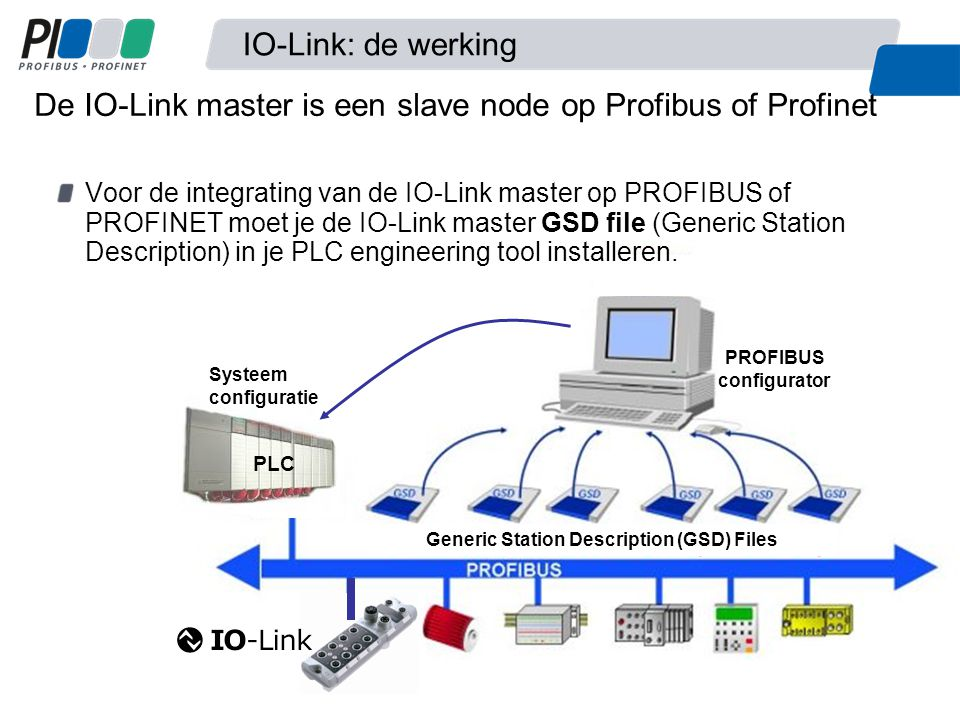 Generic Station Description (GSD) Files PROFIBUS configurator