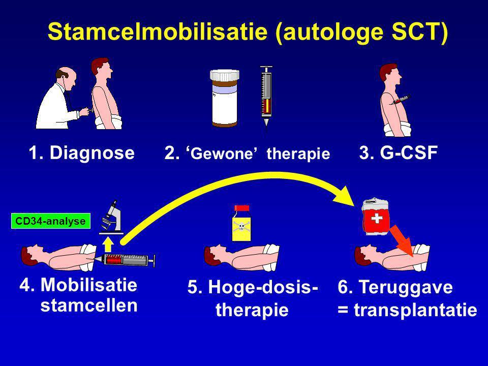 Stamcelmobilisatie (autologe SCT)