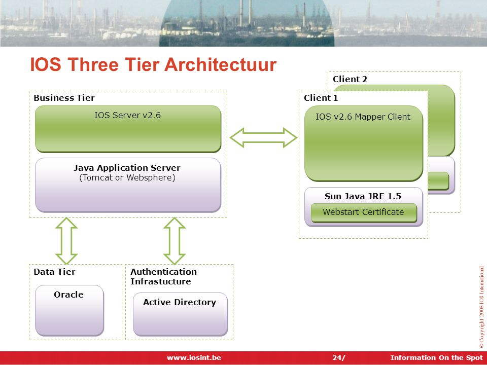 IOS Three Tier Architectuur