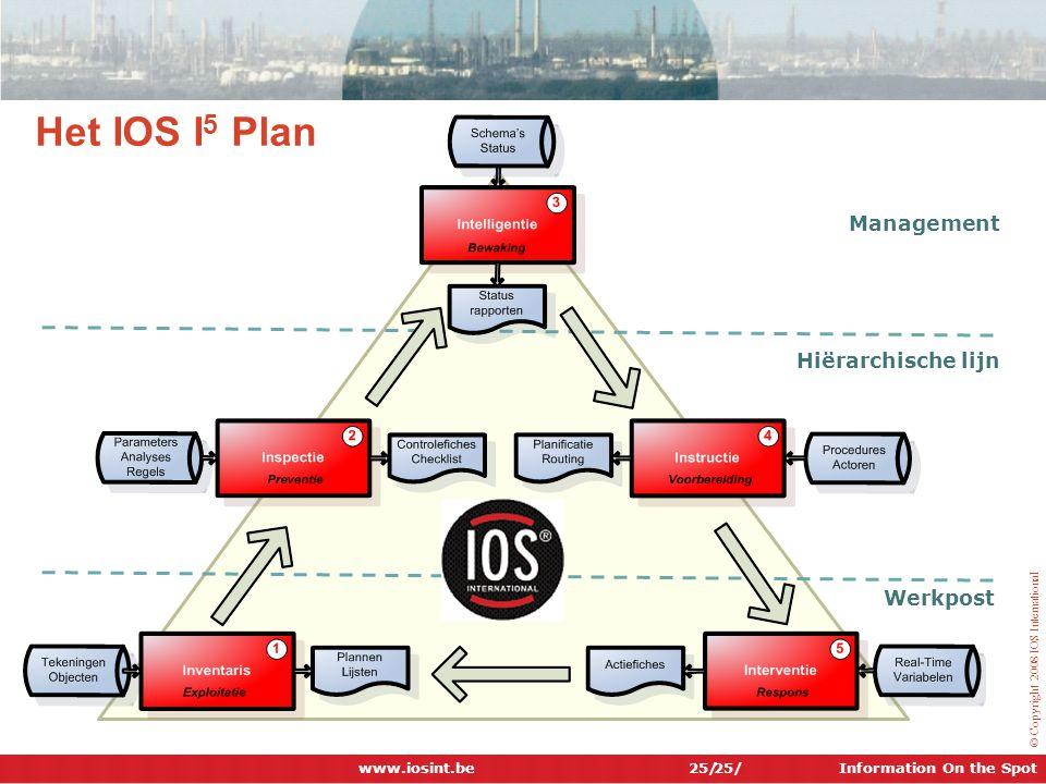 Het IOS I5 Plan Management Hiërarchische lijn Werkpost www.iosint.be