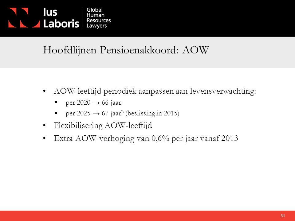 Hoofdlijnen Pensioenakkoord: AOW
