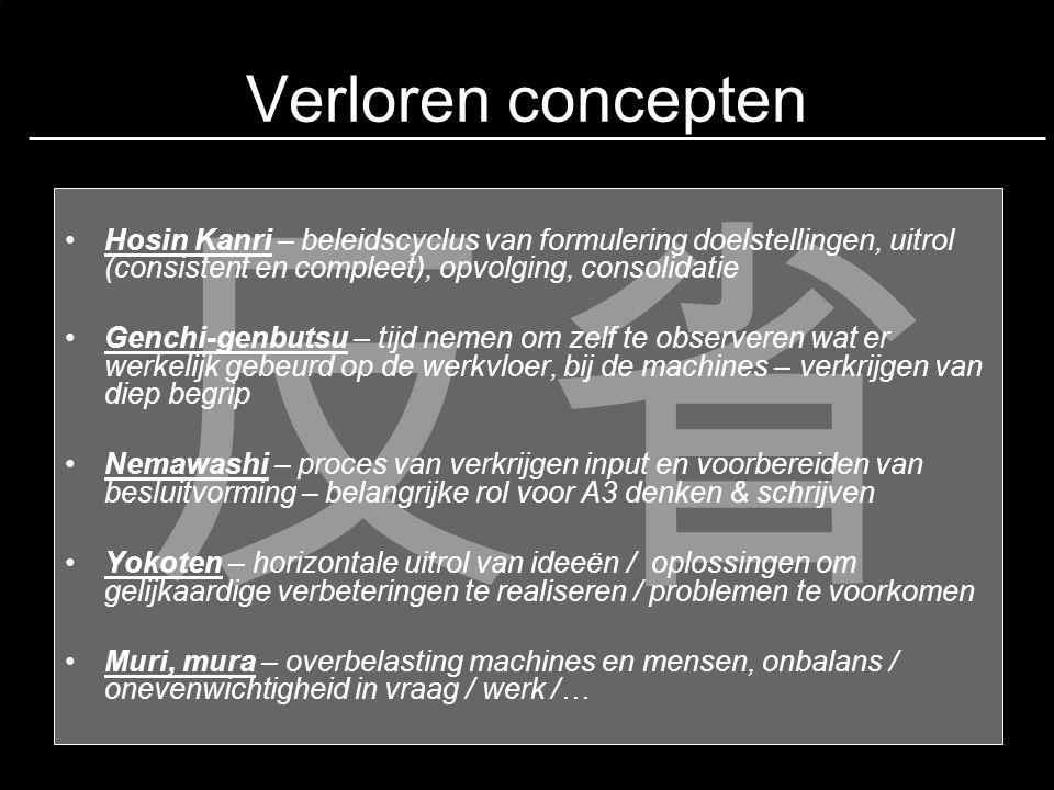 Verloren concepten 反省. Hosin Kanri – beleidscyclus van formulering doelstellingen, uitrol (consistent en compleet), opvolging, consolidatie.