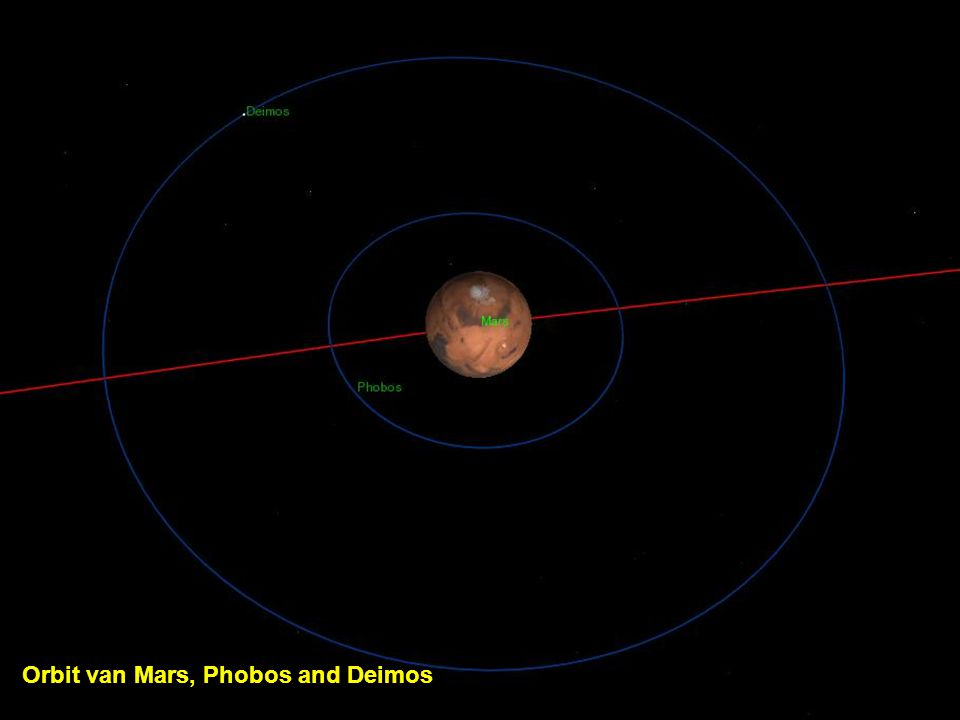 Orbit van Mars, Phobos and Deimos