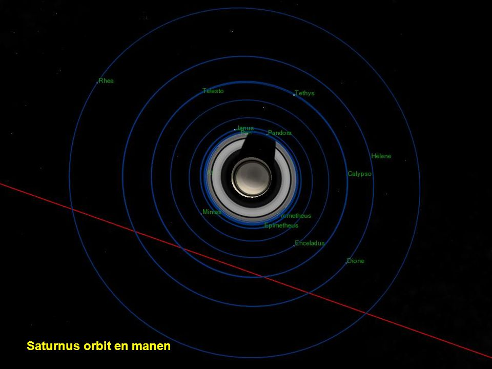 Saturnus orbit en manen