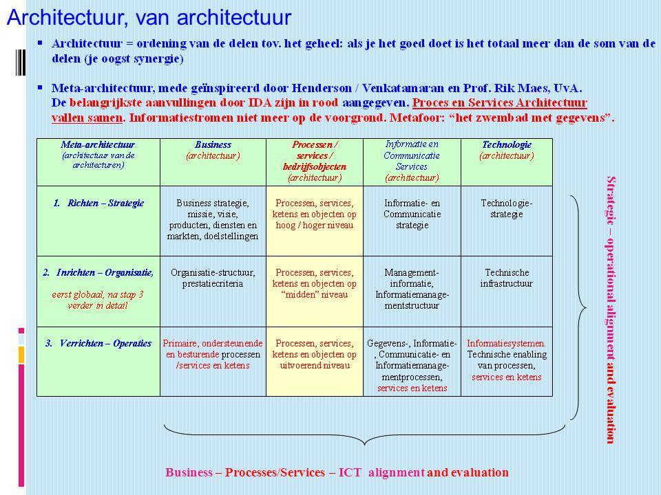 Architectuur, van architectuur