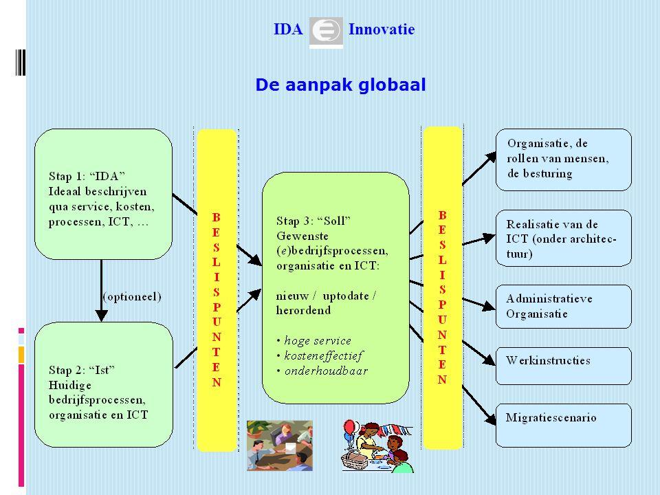 IDA Innovatie De aanpak globaal