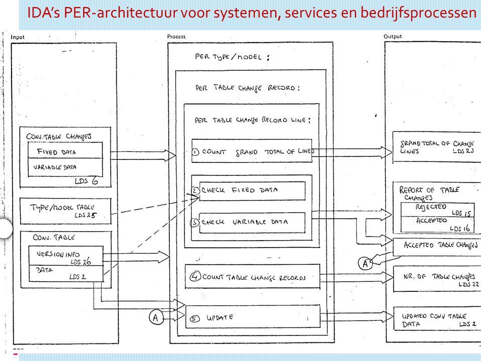 IDA's PER-architectuur voor systemen, services en bedrijfsprocessen