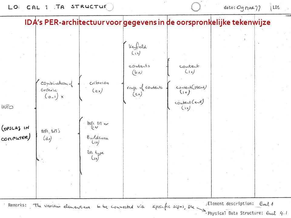 IDA's PER-architectuur voor gegevens in de oorspronkelijke tekenwijze