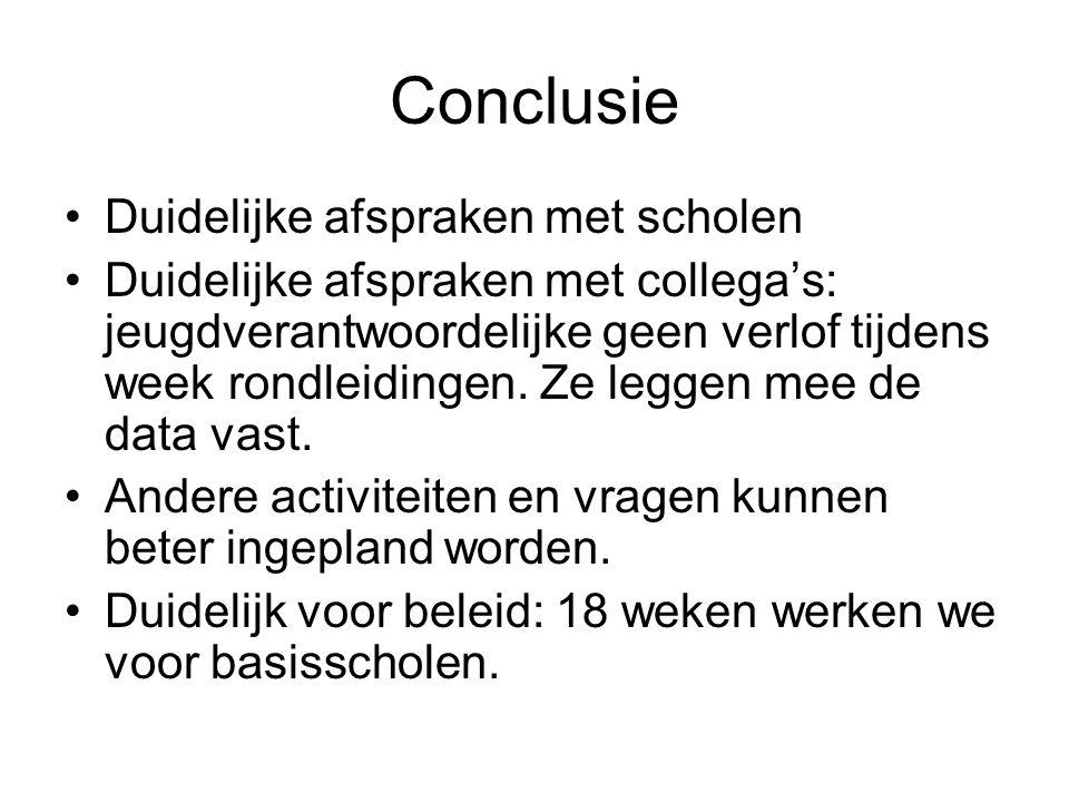 Conclusie Duidelijke afspraken met scholen