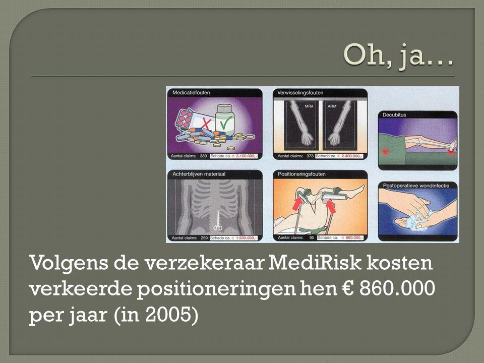 Oh, ja… Volgens de verzekeraar MediRisk kosten verkeerde positioneringen hen € 860.000 per jaar (in 2005)