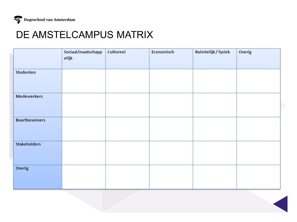 De Amstelcampus matrix