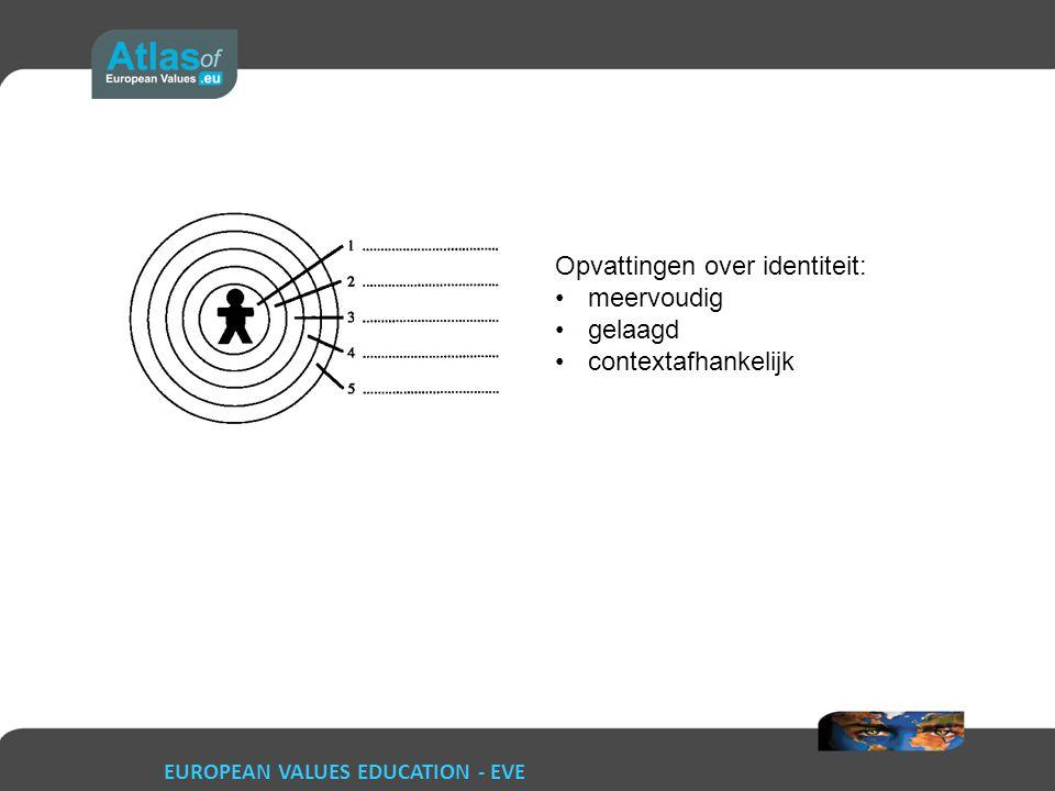 Opvattingen over identiteit: meervoudig gelaagd contextafhankelijk