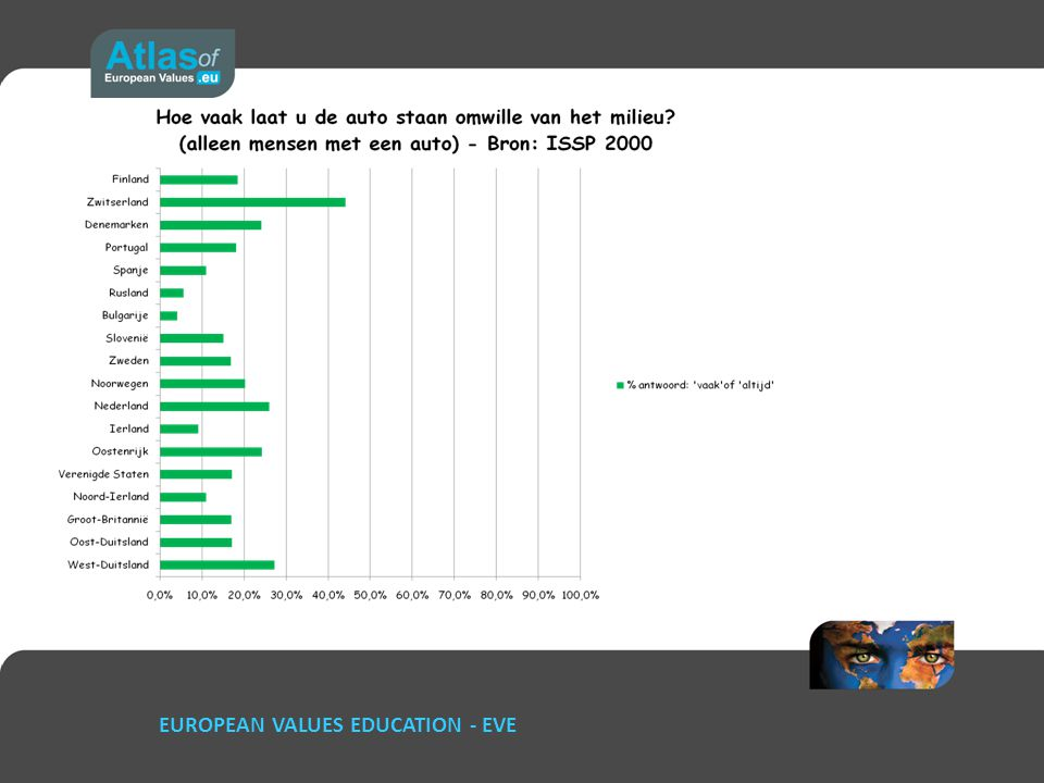 EUROPEAN VALUES EDUCATION - EVE