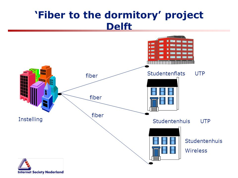 'Fiber to the dormitory' project Delft