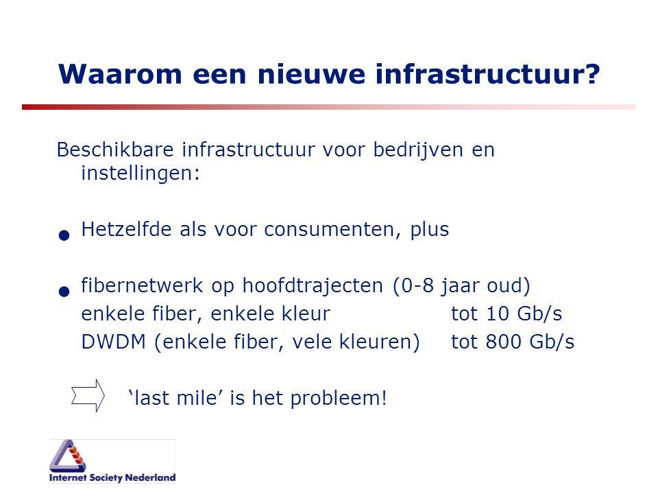 Waarom een nieuwe infrastructuur