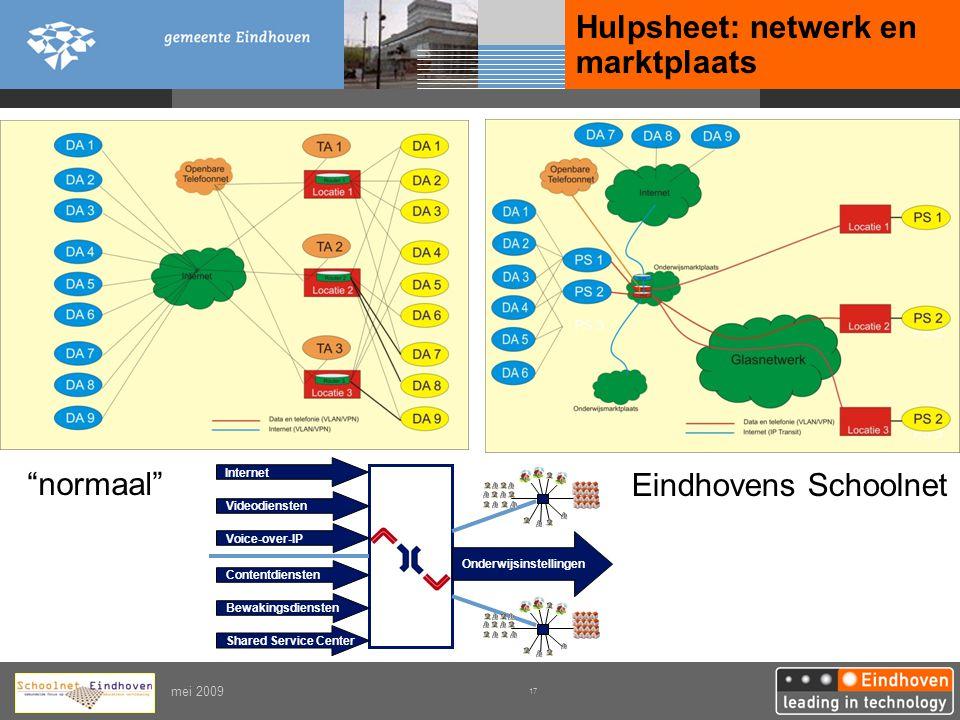 Hulpsheet: netwerk en marktplaats
