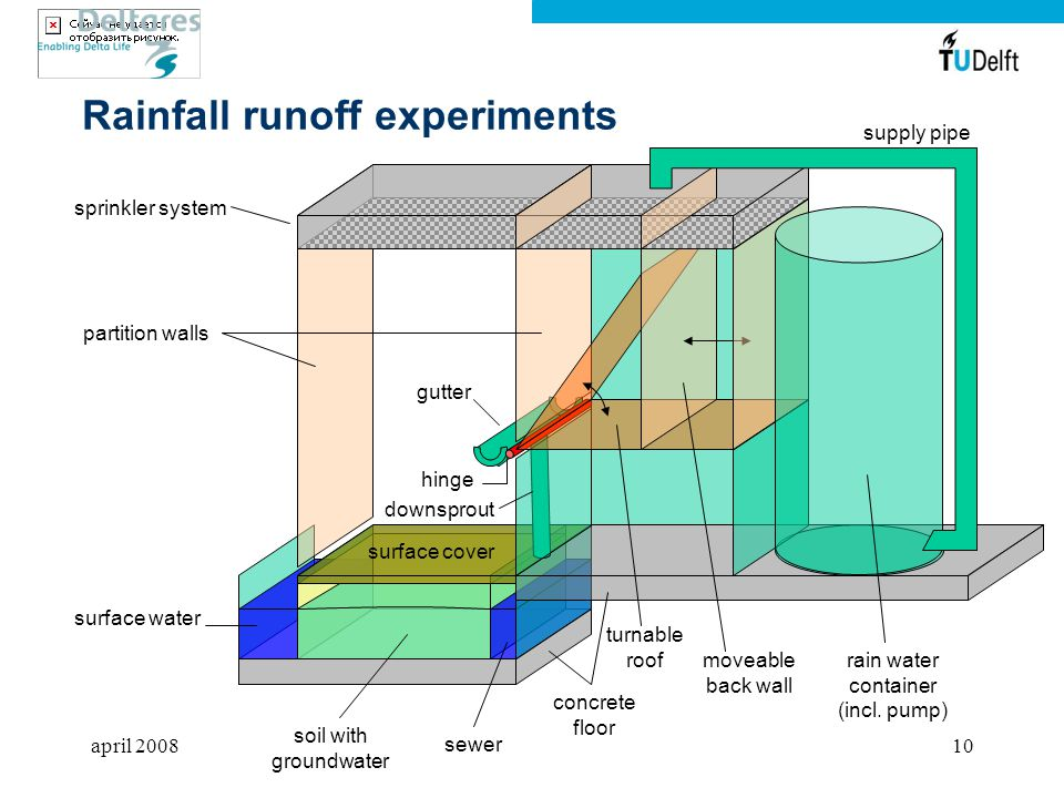 Rainfall runoff experiments