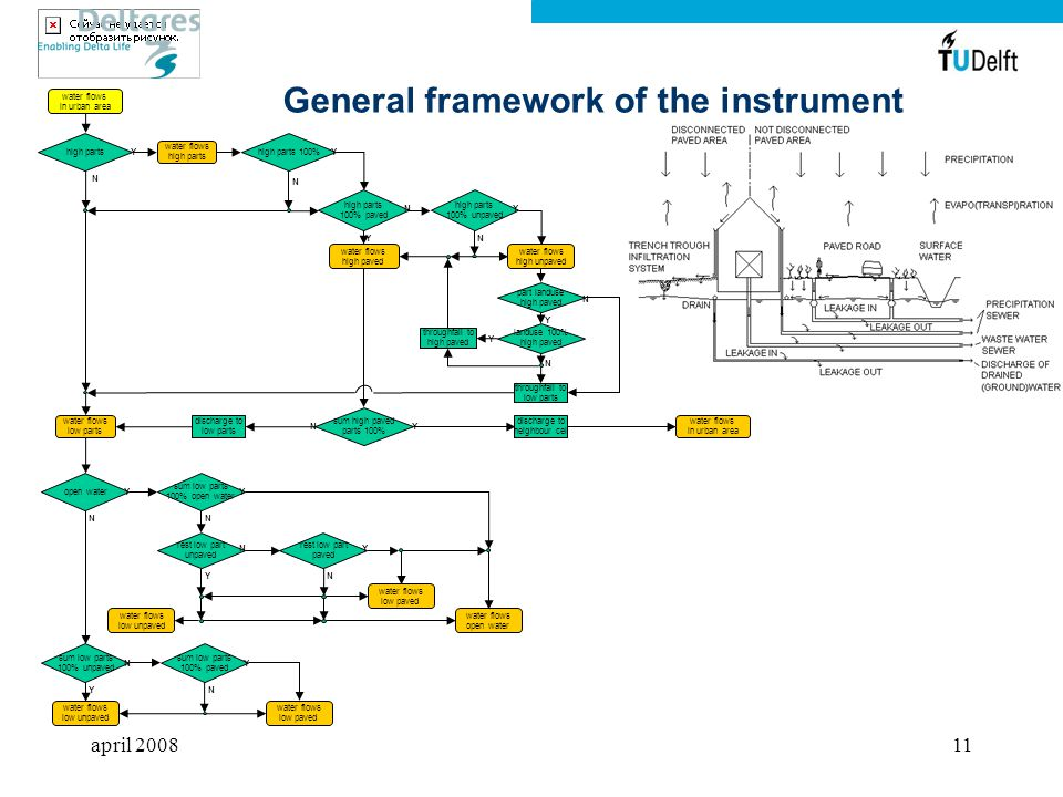 General framework of the instrument