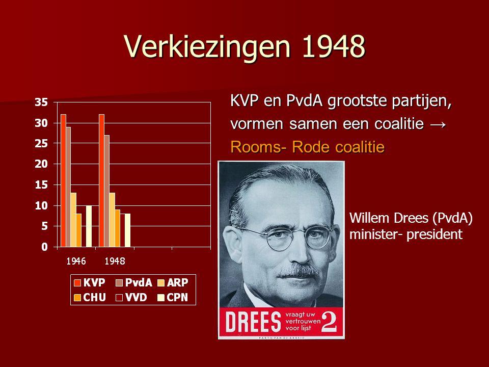 Verkiezingen 1948 KVP en PvdA grootste partijen,