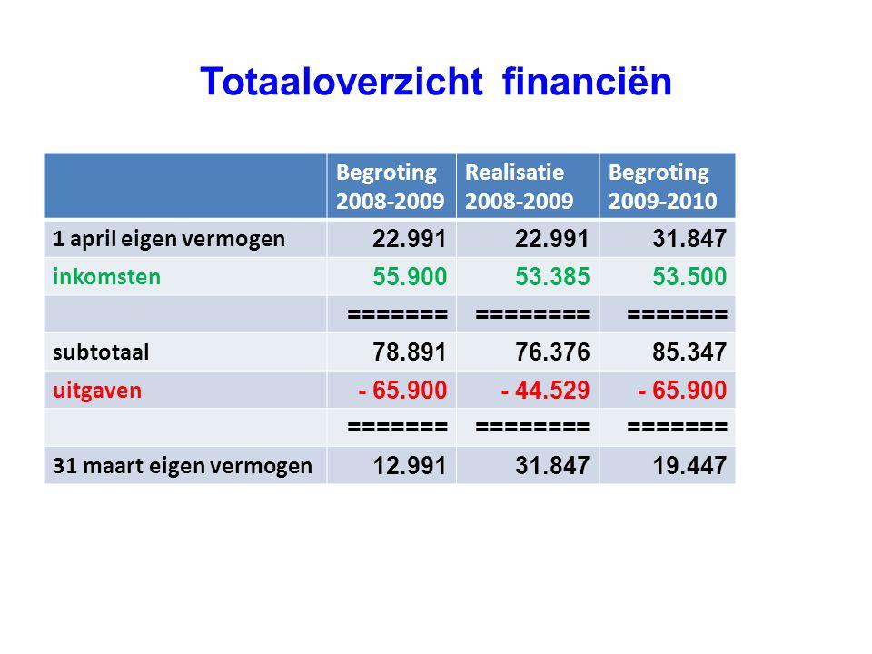 Totaaloverzicht financiën