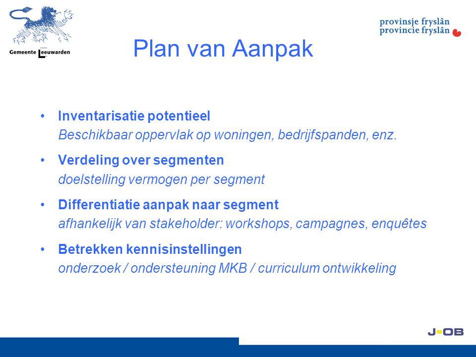 Plan van Aanpak Inventarisatie potentieel Beschikbaar oppervlak op woningen, bedrijfspanden, enz.