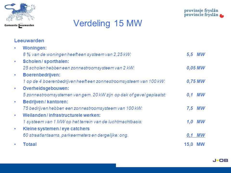 Verdeling 15 MW Leeuwarden