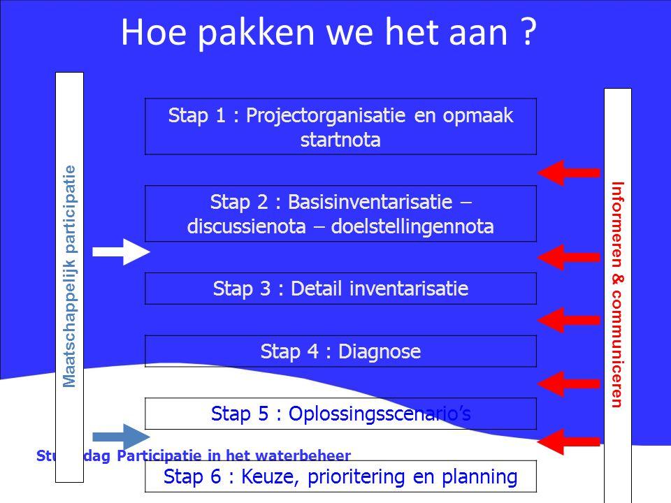 Maatschappelijk participatie Informeren & communiceren