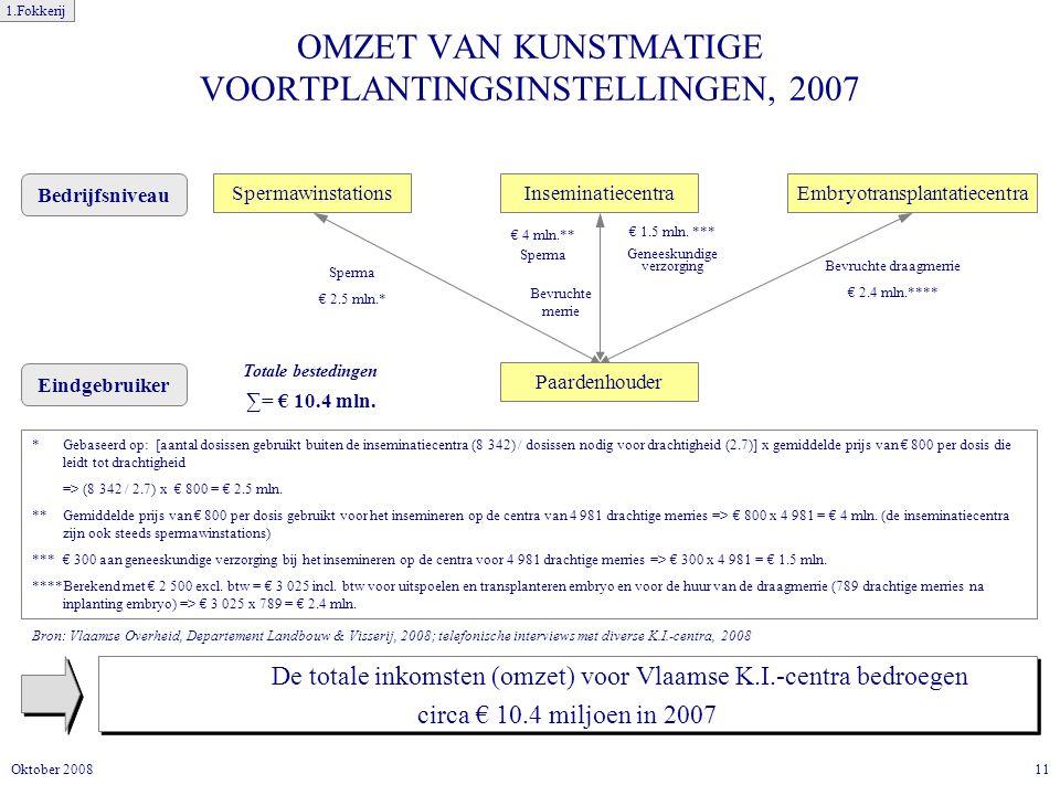 OMZET VAN KUNSTMATIGE VOORTPLANTINGSINSTELLINGEN, 2007