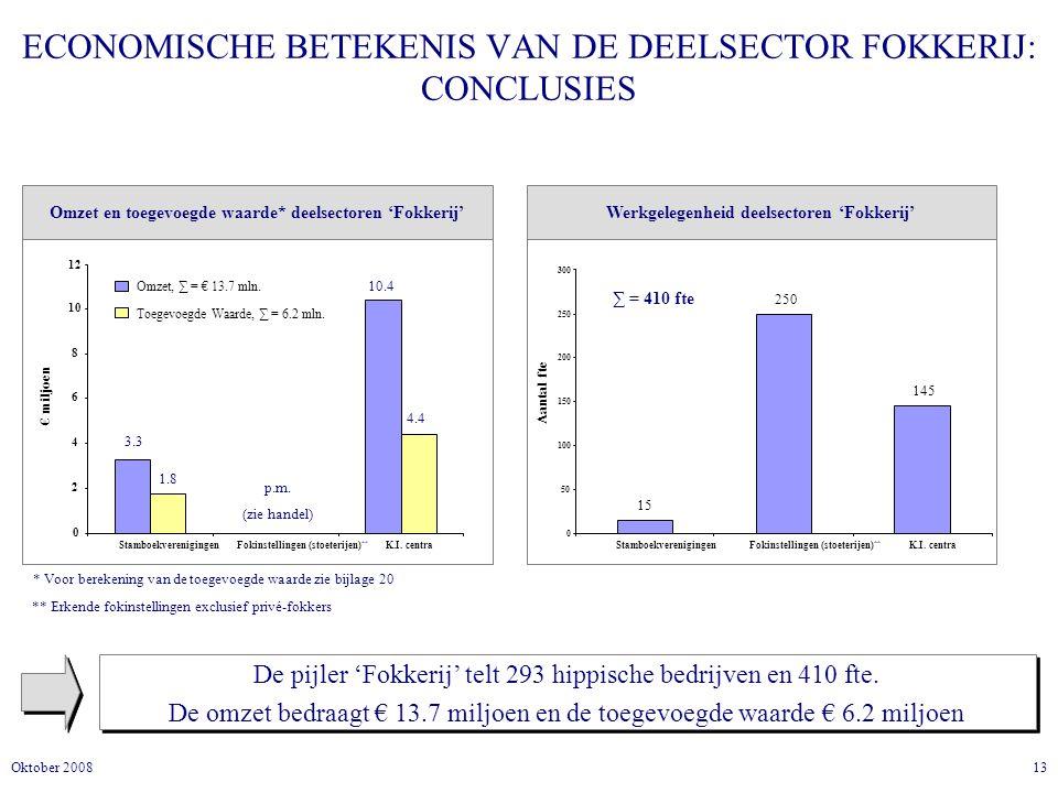 ECONOMISCHE BETEKENIS VAN DE DEELSECTOR FOKKERIJ: CONCLUSIES