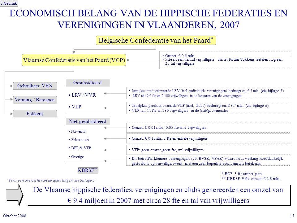 2.Gebruik ECONOMISCH BELANG VAN DE HIPPISCHE FEDERATIES EN VERENIGINGEN IN VLAANDEREN, 2007. Belgische Confederatie van het Paard*