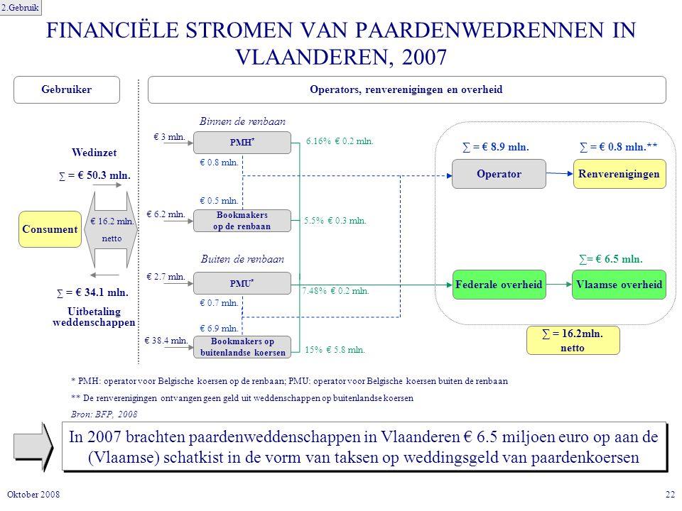 FINANCIËLE STROMEN VAN PAARDENWEDRENNEN IN VLAANDEREN, 2007