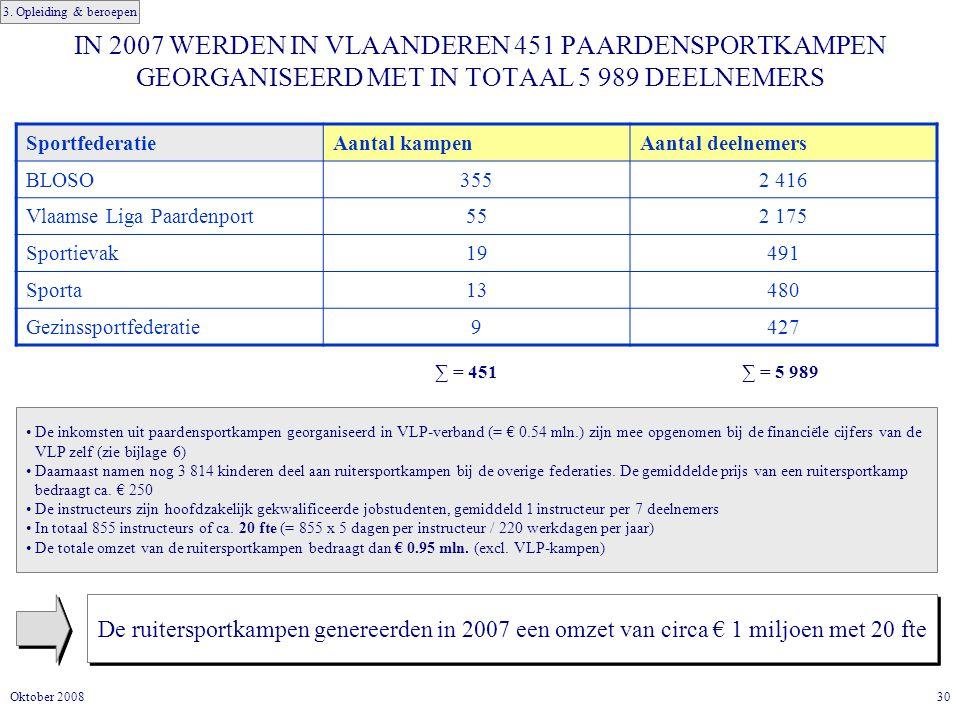 IN 2007 WERDEN IN VLAANDEREN 451 PAARDENSPORTKAMPEN GEORGANISEERD MET IN TOTAAL 5 989 DEELNEMERS