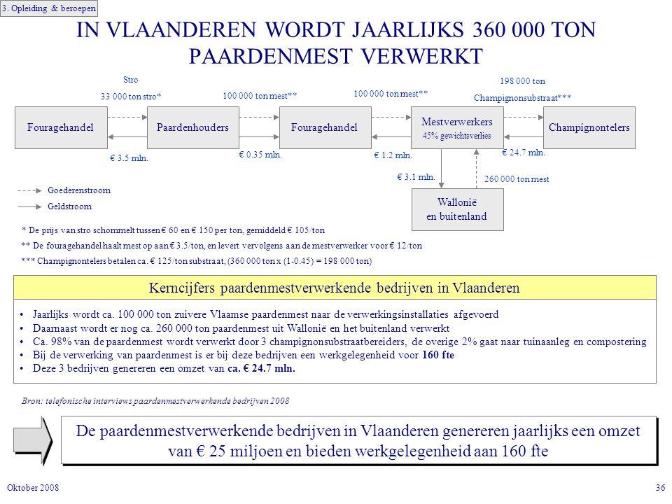 IN VLAANDEREN WORDT JAARLIJKS 360 000 TON PAARDENMEST VERWERKT